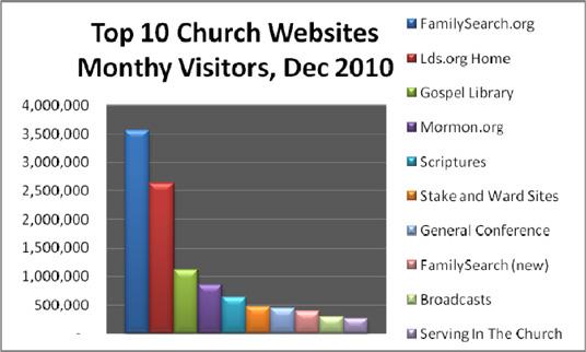 LDS Web Stats Fig. 1