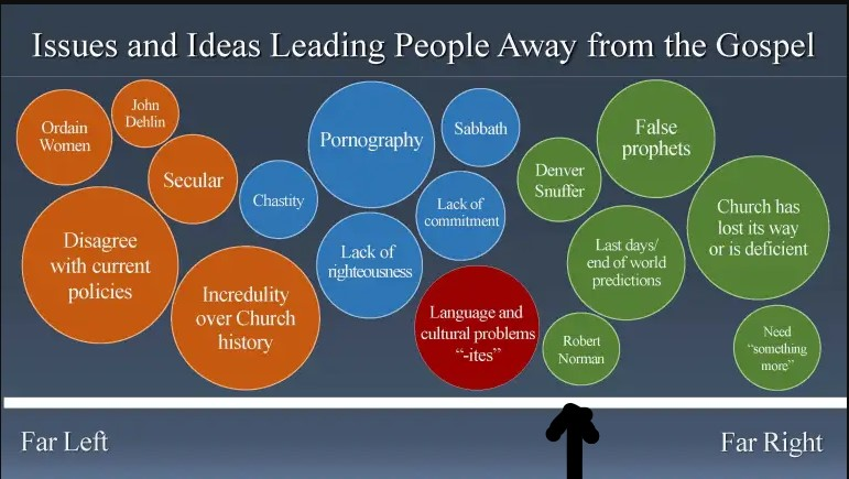 """Chart identifying """"issues and ideas leading people away from the gospel,"""" organized from such things as """"Ordain Women"""" and """"Incredulity over Church history"""" on the far left to far right """"False prophets"""" and """"Church has lost its way or is deficient"""" on the far right. Robert Norman is given his own bubble of threat toward the right."""